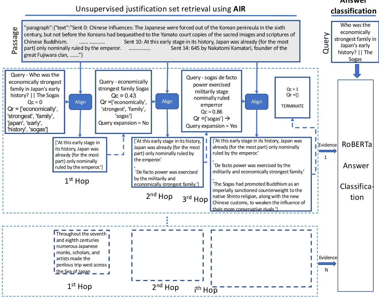 Figure 2 for Unsupervised Alignment-based Iterative Evidence Retrieval for Multi-hop Question Answering