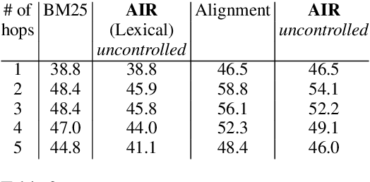 Figure 4 for Unsupervised Alignment-based Iterative Evidence Retrieval for Multi-hop Question Answering