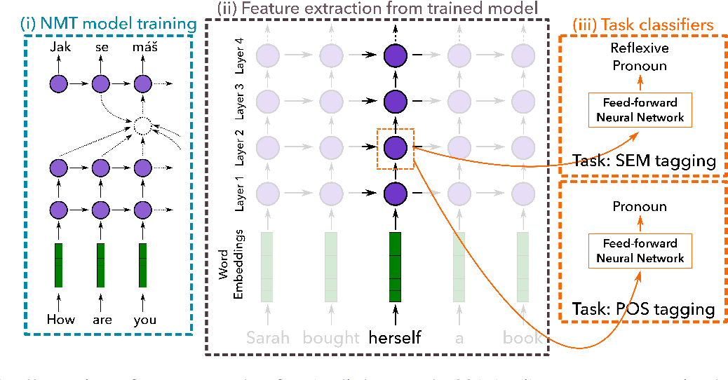 Figure 1 for Evaluating Layers of Representation in Neural Machine Translation on Part-of-Speech and Semantic Tagging Tasks