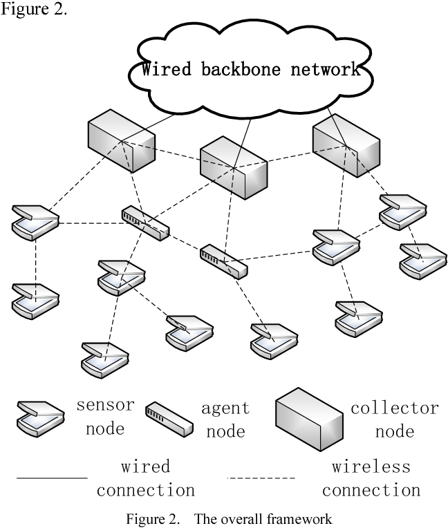 An Ipv6 Based Load Balancing Strategy For Ecological Monitoring