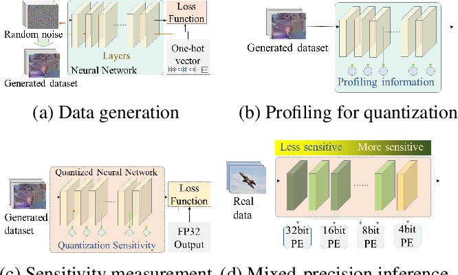 Figure 1 for Data-free mixed-precision quantization using novel sensitivity metric