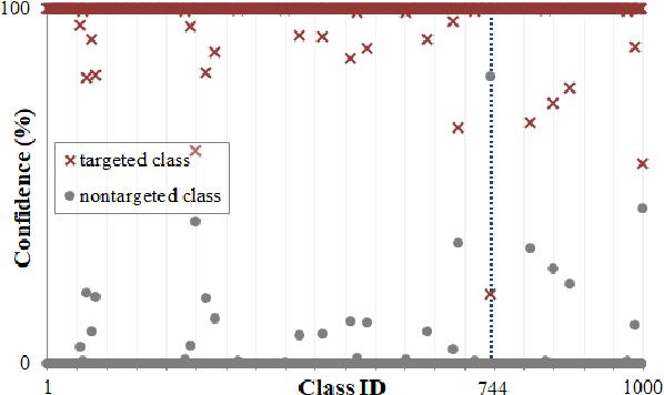 Figure 3 for Data-free mixed-precision quantization using novel sensitivity metric