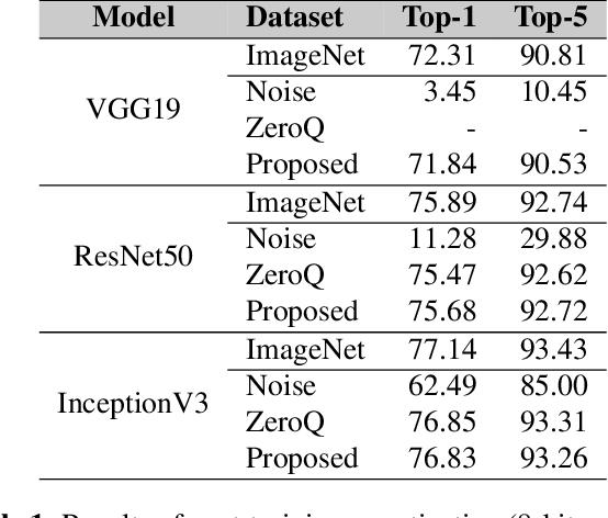 Figure 2 for Data-free mixed-precision quantization using novel sensitivity metric