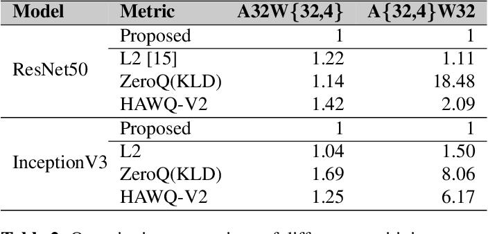 Figure 4 for Data-free mixed-precision quantization using novel sensitivity metric