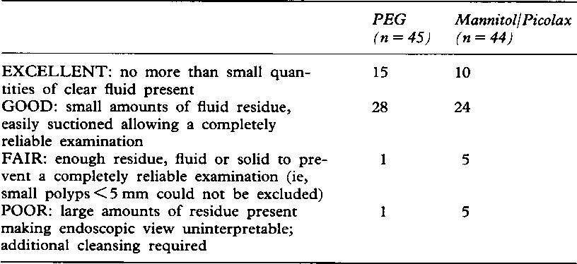 PDF] The quest for a more acceptable bowel preparation