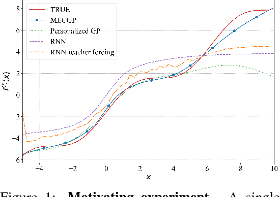 Figure 1 for Mixed Effect Composite RNN-GP: A Personalized and Reliable Prediction Model for Healthcare