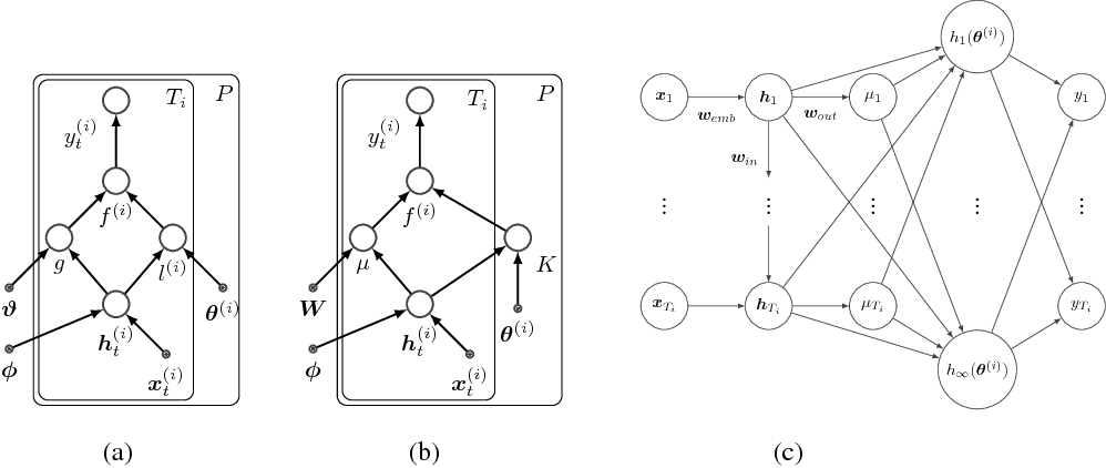Figure 3 for Mixed Effect Composite RNN-GP: A Personalized and Reliable Prediction Model for Healthcare