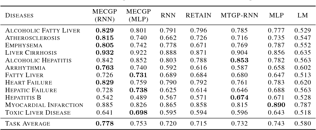 Figure 2 for Mixed Effect Composite RNN-GP: A Personalized and Reliable Prediction Model for Healthcare