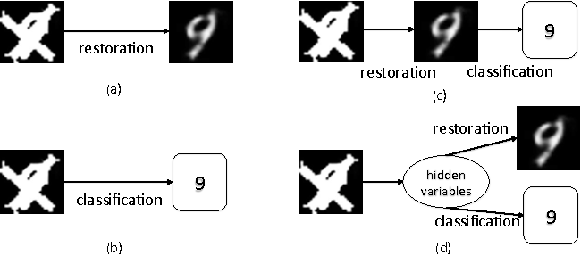 Figure 1 for Joint Visual Denoising and Classification using Deep Learning