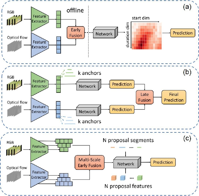 Figure 1 for Towards High-Quality Temporal Action Detection with Sparse Proposals