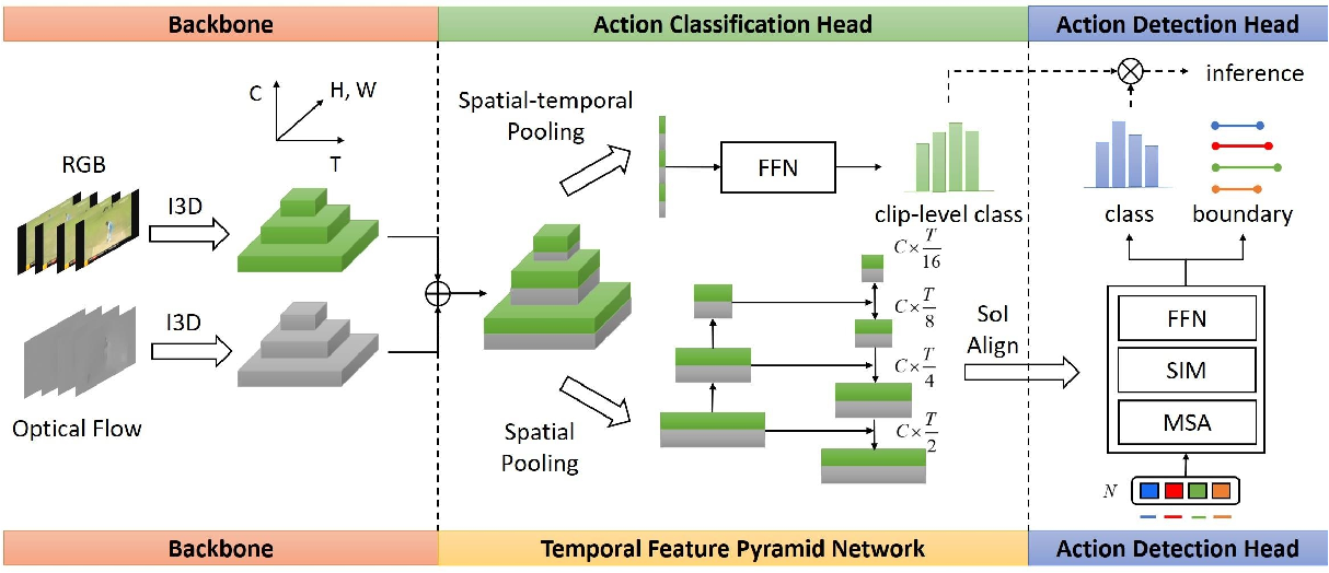 Figure 3 for Towards High-Quality Temporal Action Detection with Sparse Proposals