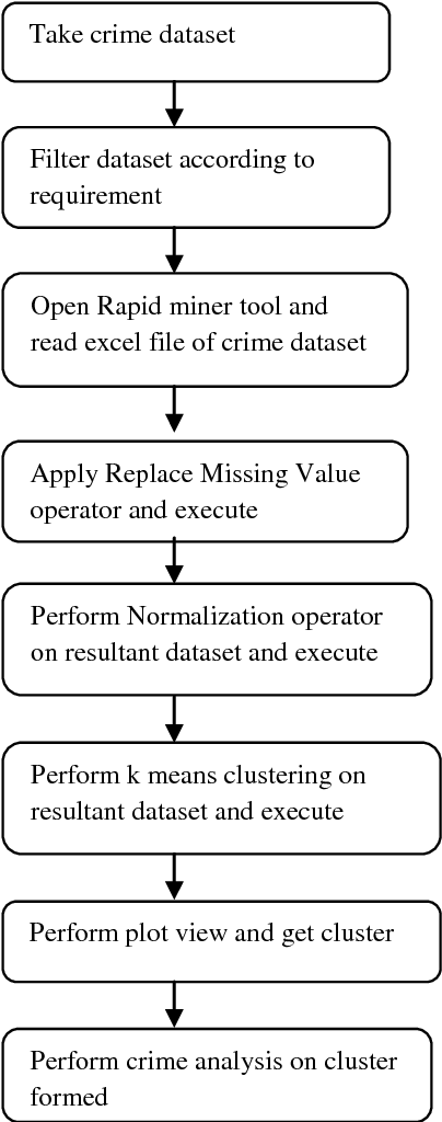 PDF] Crime Analysis using K-Means Clustering - Semantic Scholar