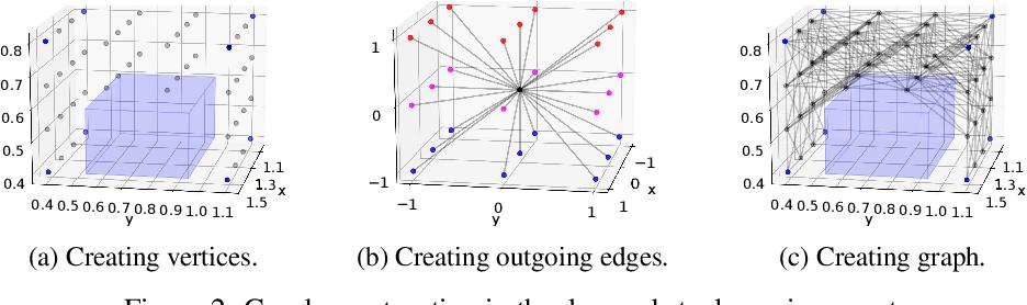 Figure 2 for Complex Robotic Manipulation via Graph-Based Hindsight Goal Generation