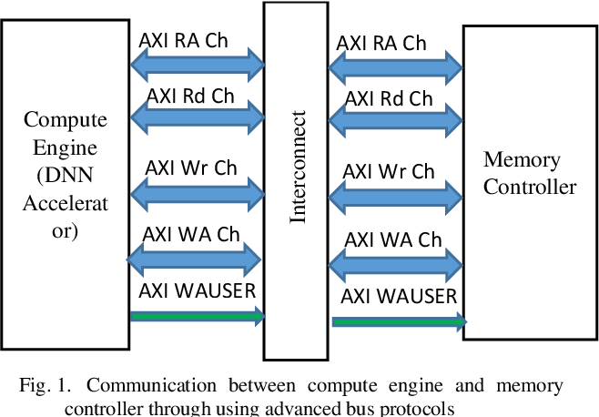 Figure 1 for On the Impact of Partial Sums on Interconnect Bandwidth and Memory Accesses in a DNN Accelerator