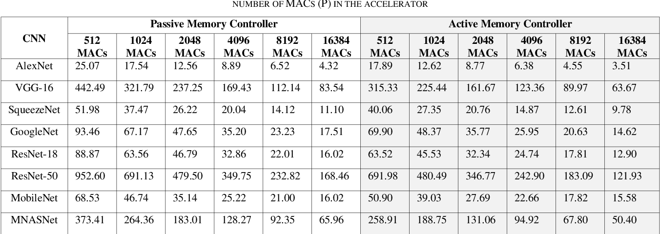 Figure 4 for On the Impact of Partial Sums on Interconnect Bandwidth and Memory Accesses in a DNN Accelerator