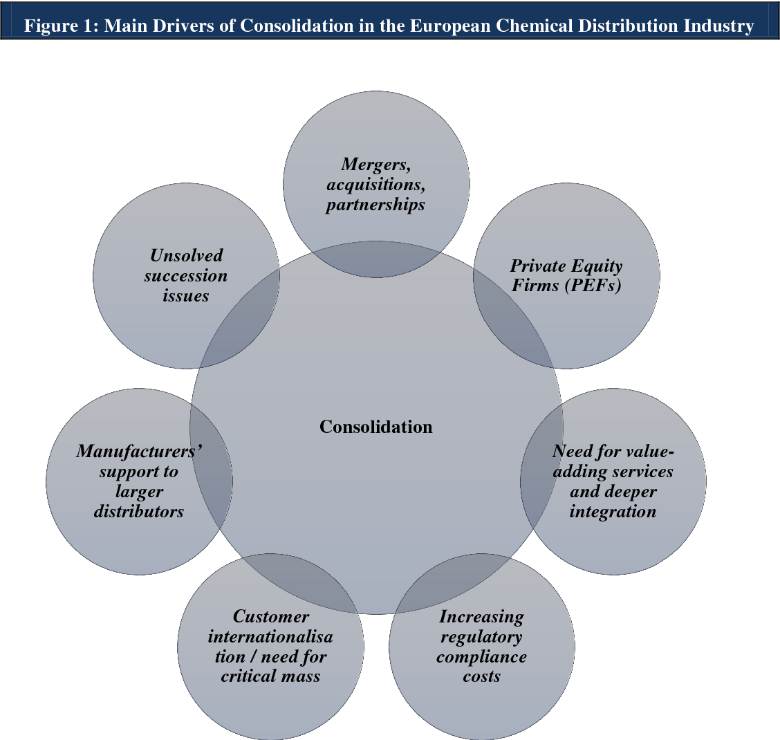 PDF] Success factors for SMEs in the European chemical