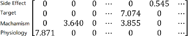 Figure 1 for MedSim: A Novel Semantic Similarity Measure in Bio-medical Knowledge Graphs