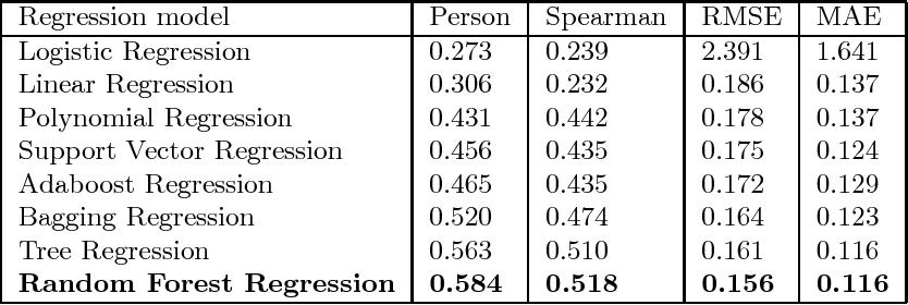 Figure 2 for MedSim: A Novel Semantic Similarity Measure in Bio-medical Knowledge Graphs
