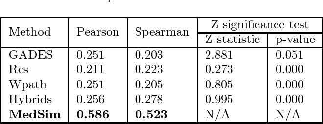 Figure 3 for MedSim: A Novel Semantic Similarity Measure in Bio-medical Knowledge Graphs