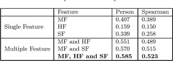 Figure 4 for MedSim: A Novel Semantic Similarity Measure in Bio-medical Knowledge Graphs