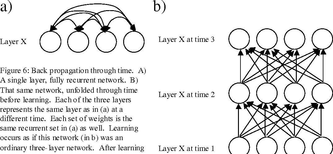 Figure 6 from Connectionist Modeling for…er… linguists
