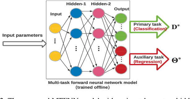 Figure 2 for Computation Offloading in Multi-Access Edge Computing Networks: A Multi-Task Learning Approach