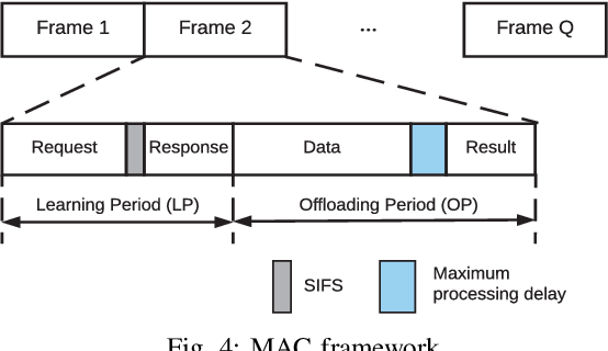 Figure 4 for Computation Offloading in Multi-Access Edge Computing Networks: A Multi-Task Learning Approach