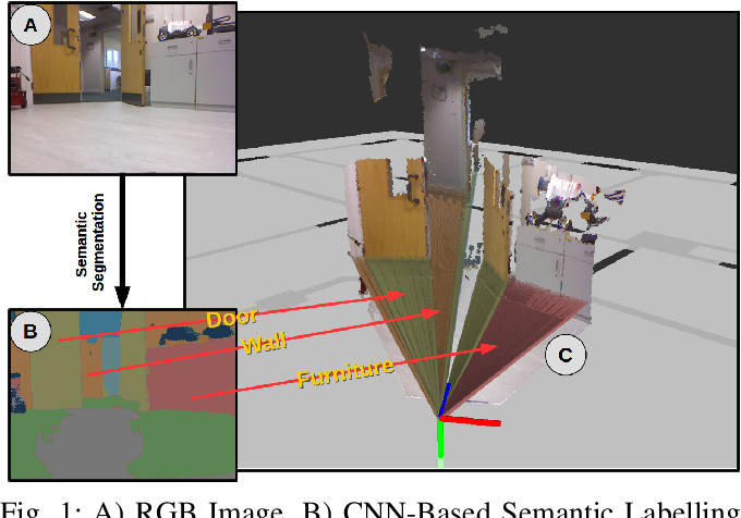 Figure 1 for SeDAR - Semantic Detection and Ranging: Humans can localise without LiDAR, can robots?