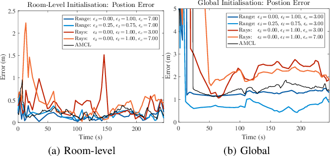 Figure 3 for SeDAR - Semantic Detection and Ranging: Humans can localise without LiDAR, can robots?