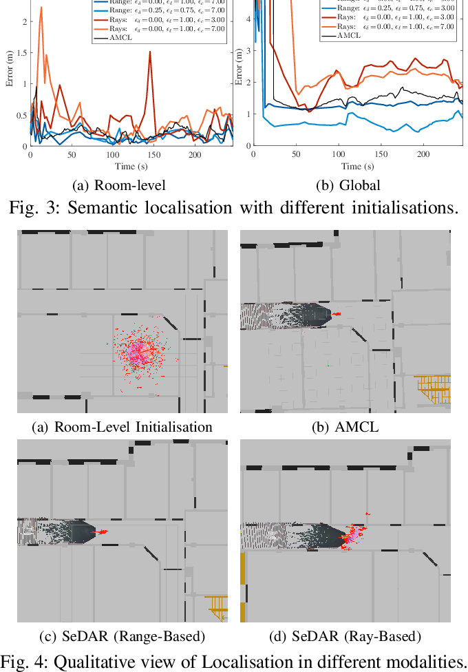 Figure 4 for SeDAR - Semantic Detection and Ranging: Humans can localise without LiDAR, can robots?