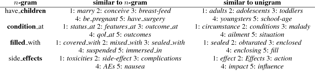 Figure 3 for Syntactic Patterns Improve Information Extraction for Medical Search