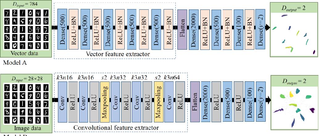 Figure 1 for Deep Recursive Embedding for High-Dimensional Data