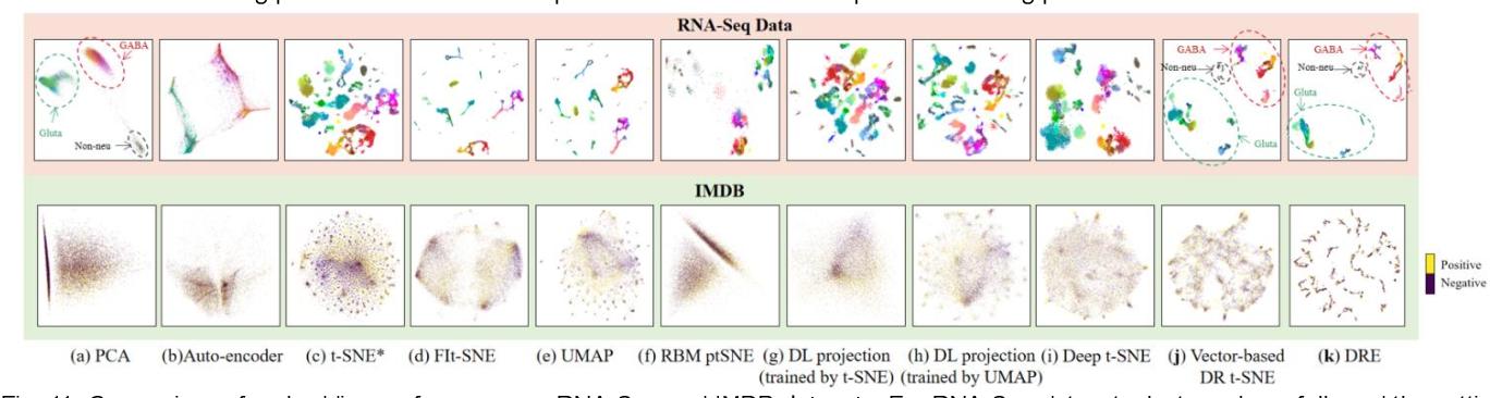 Figure 3 for Deep Recursive Embedding for High-Dimensional Data
