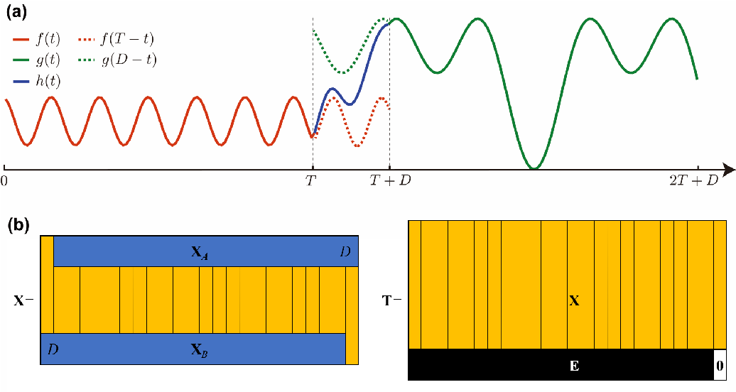 Figure 1 for Serial-EMD: Fast Empirical Mode Decomposition Method for Multi-dimensional Signals Based on Serialization