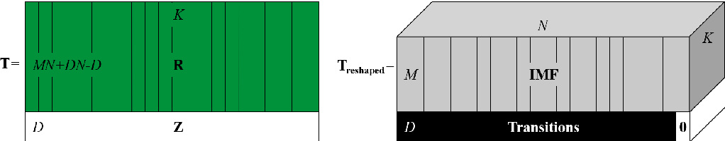 Figure 3 for Serial-EMD: Fast Empirical Mode Decomposition Method for Multi-dimensional Signals Based on Serialization