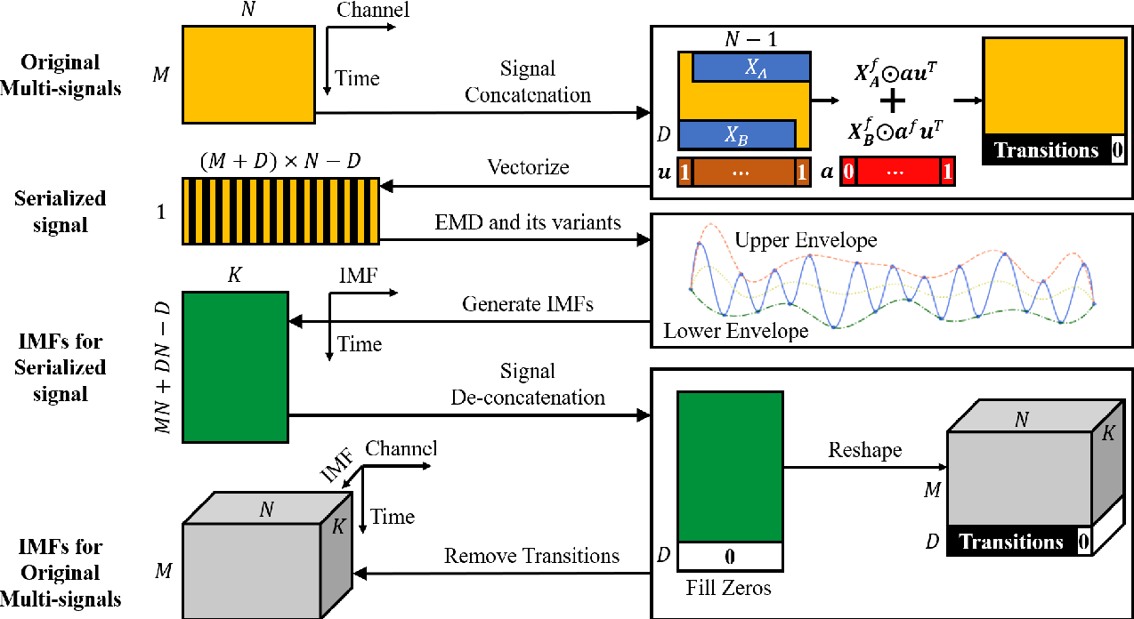 Figure 4 for Serial-EMD: Fast Empirical Mode Decomposition Method for Multi-dimensional Signals Based on Serialization