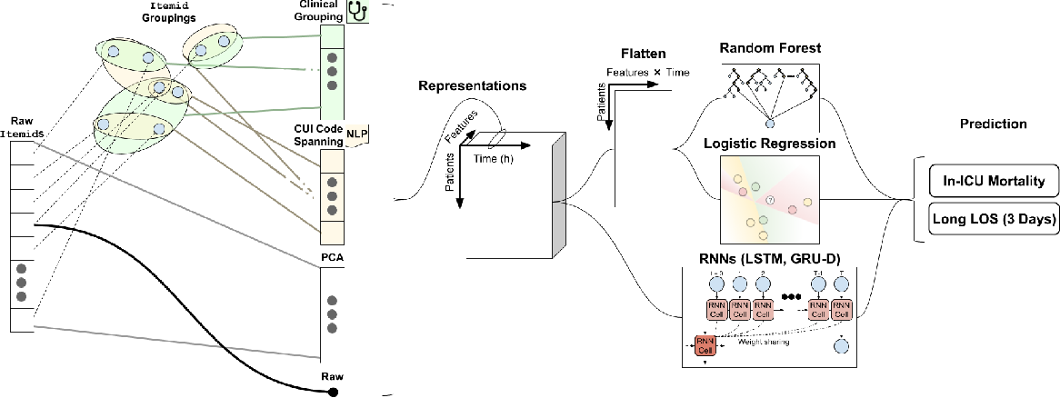 Figure 1 for Feature Robustness in Non-stationary Health Records: Caveats to Deployable Model Performance in Common Clinical Machine Learning Tasks