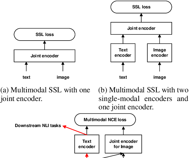 Figure 1 for Unsupervised Natural Language Inference via Decoupled Multimodal Contrastive Learning