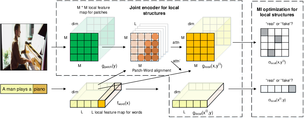 Figure 3 for Unsupervised Natural Language Inference via Decoupled Multimodal Contrastive Learning