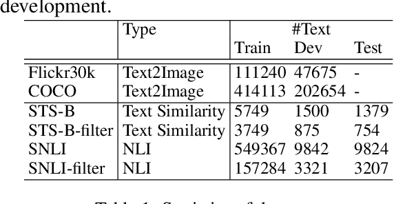 Figure 2 for Unsupervised Natural Language Inference via Decoupled Multimodal Contrastive Learning