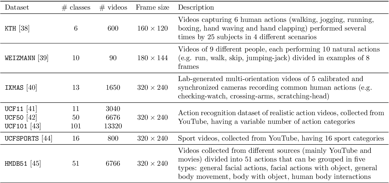Figure 2 for On the Post-hoc Explainability of Deep Echo State Networks for Time Series Forecasting, Image and Video Classification