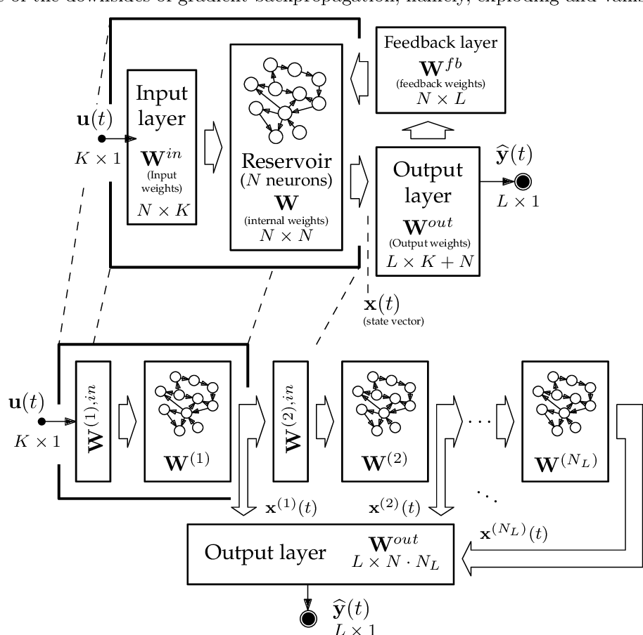 Figure 1 for On the Post-hoc Explainability of Deep Echo State Networks for Time Series Forecasting, Image and Video Classification