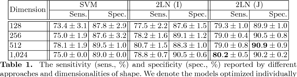 Figure 2 for Joint Shape Representation and Classification for Detecting PDAC