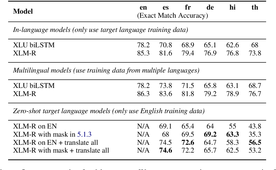 Figure 4 for MTOP: A Comprehensive Multilingual Task-Oriented Semantic Parsing Benchmark