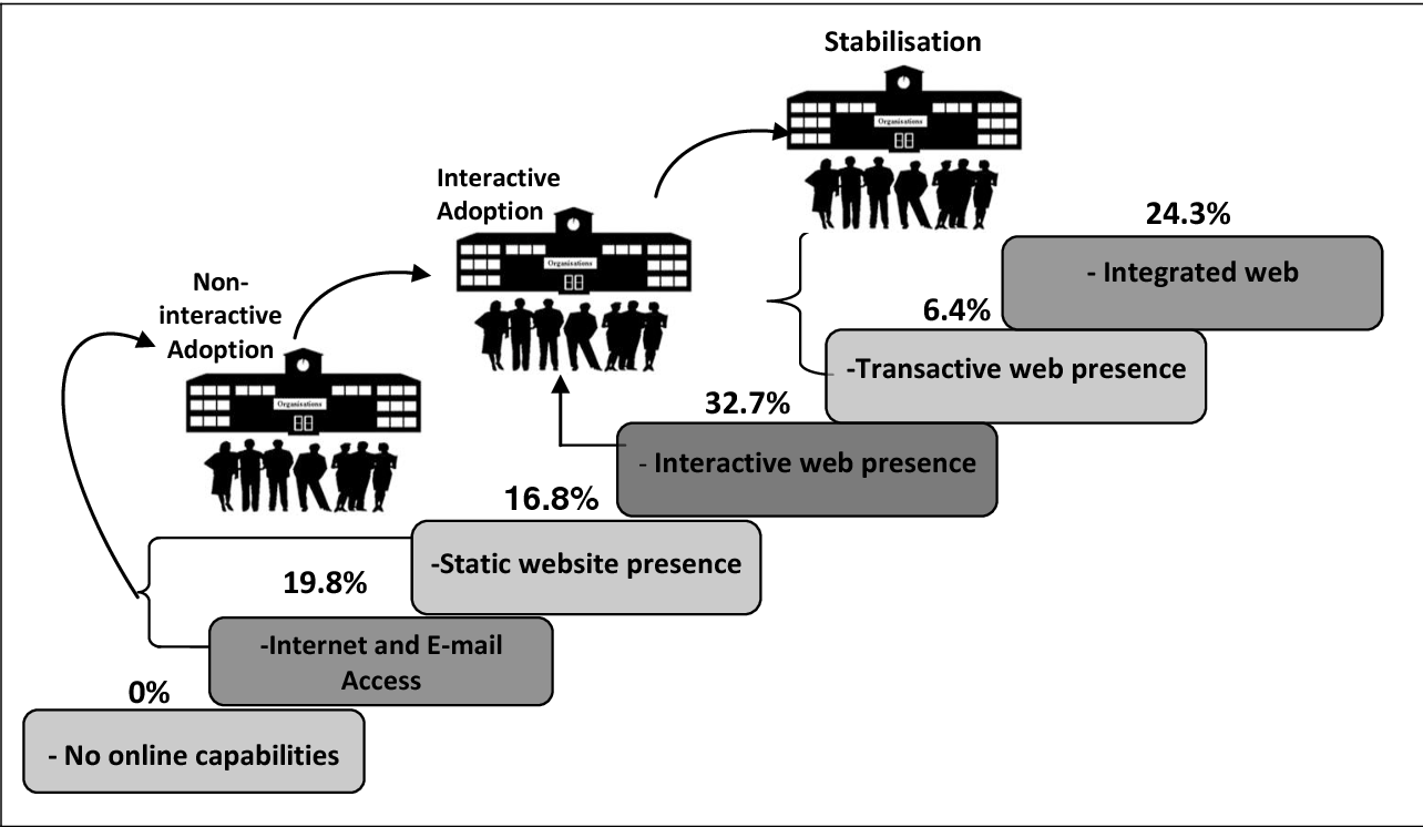Figure 2 from A stage-oriented model (SOM) for e-commerce