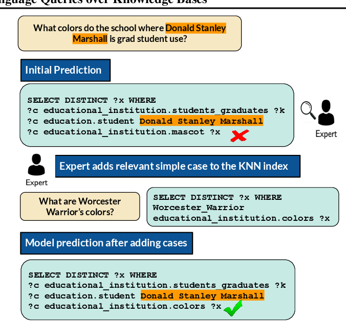 Figure 3 for Case-based Reasoning for Natural Language Queries over Knowledge Bases