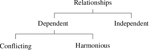 Figure 1 for Investigating Constraint Relationship in Evolutionary Many-Constraint Optimization