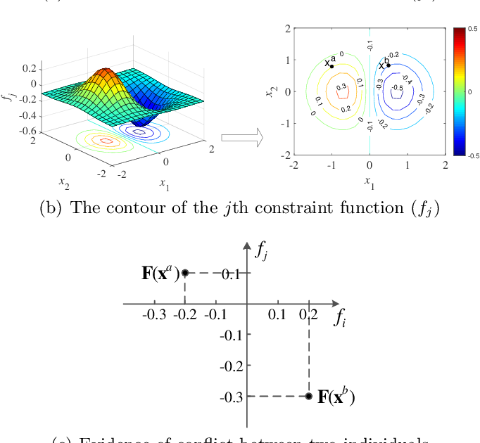 Figure 2 for Investigating Constraint Relationship in Evolutionary Many-Constraint Optimization