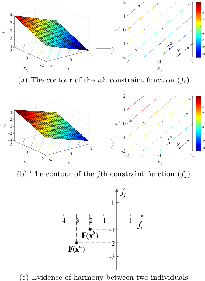 Figure 3 for Investigating Constraint Relationship in Evolutionary Many-Constraint Optimization