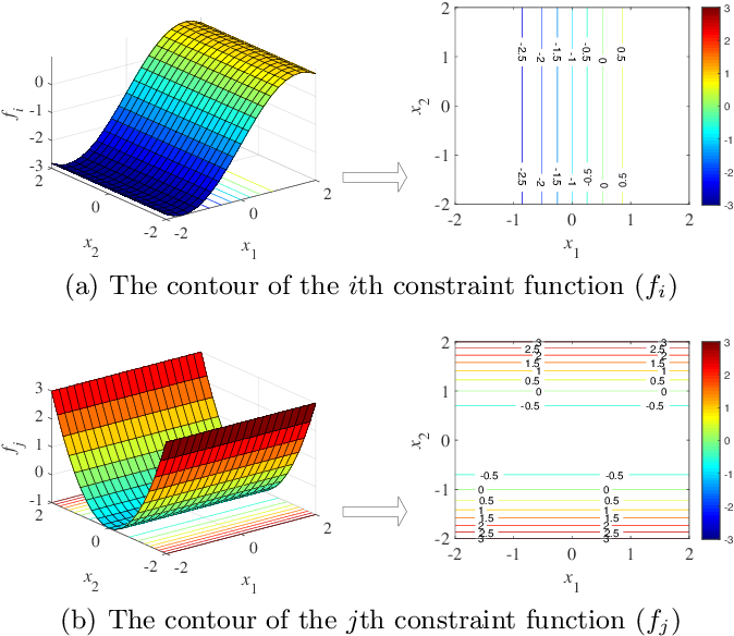 Figure 4 for Investigating Constraint Relationship in Evolutionary Many-Constraint Optimization